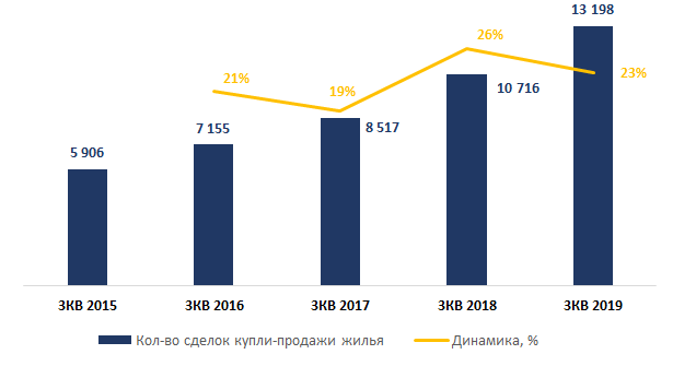 Источник: Colliers International на основе данных комитета по статистике МНЭ РК